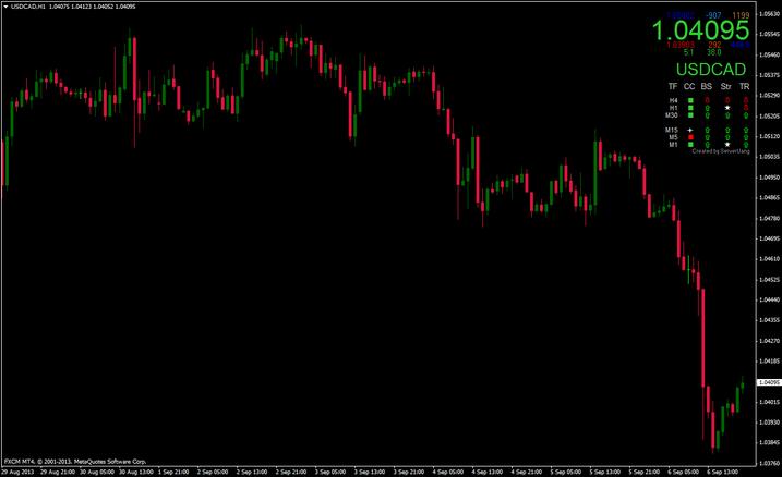 Market Price Indicator