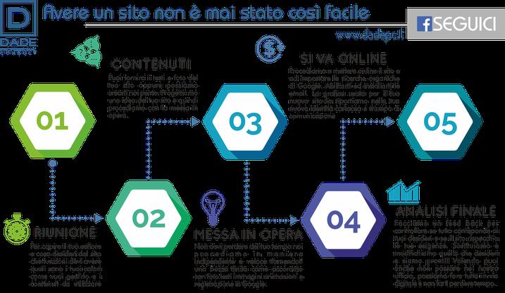 DADEpc Bolzano realizzazione siti internet.website.grafica.stampa.comunicazione