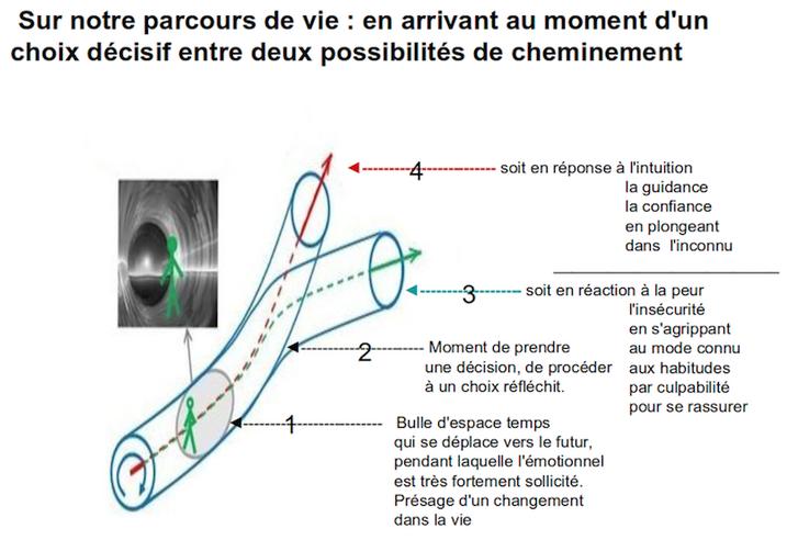 Croquis emprunté au site de Philippe Guillemant. Les annotations sont de notre ressort.
