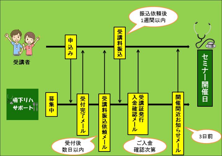 セミナー申込みから開催までの流れを示した図