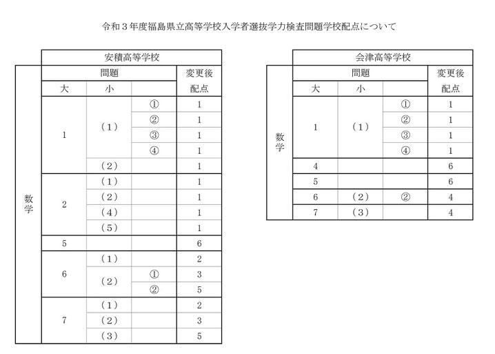 福島県立高校入試問題・数学,学校配点,安積高校,会津高校