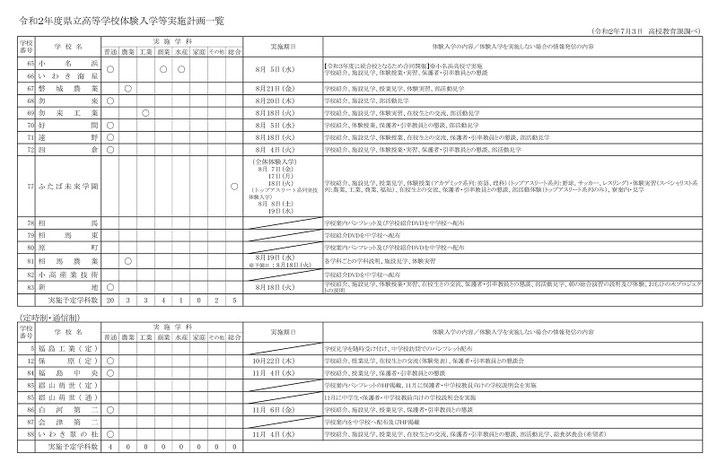 福島県立高校体験入学