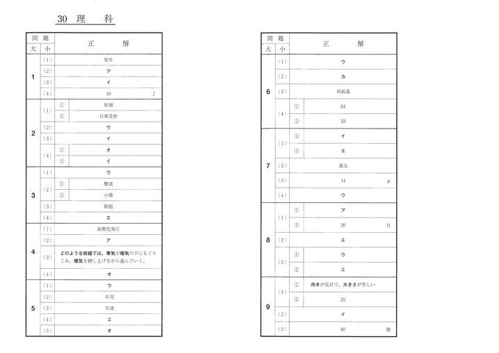 平成30年福島県立高校 Ⅱ期選抜 入試問題解答・理科