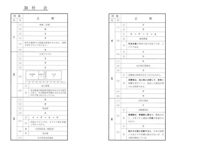 平成30年福島県立高校 Ⅱ期選抜 入試問題解答・社会