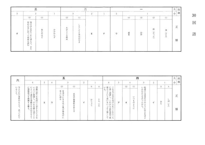 平成30年福島県立高校 Ⅱ期選抜 入試問題解答・国語