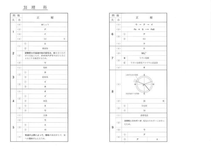 平成31年福島県立高校 Ⅱ期選抜 入試問題解答・理科