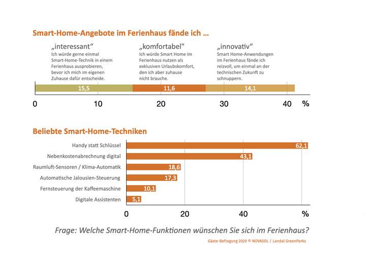 Der Wunsch nach einem Smart Home wird auch im Urlaub größer. Foto: Grafik PR/Novasol