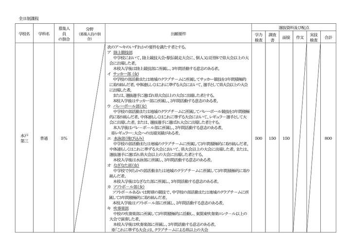 茨城県公立高校特色選抜実施概要,出願要件,選抜資料の配点,学力検査,調査書,面接,作文,実技検査