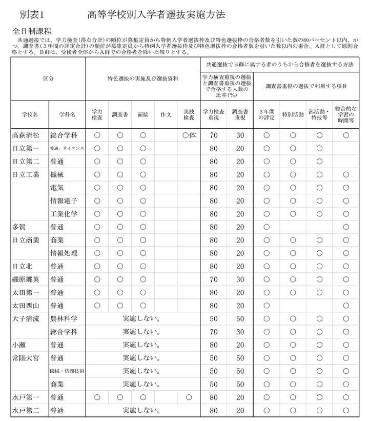 茨城県立高校,高校別入学者選抜実施方法