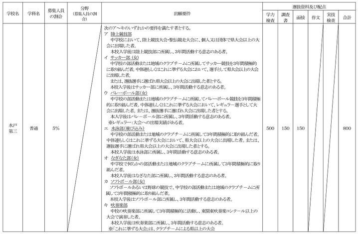 茨城県立高校,特色選抜実施概要一覧