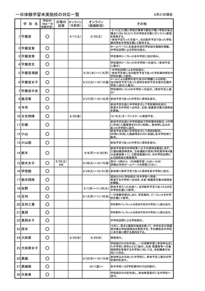 栃木県立高校,一日体験学習