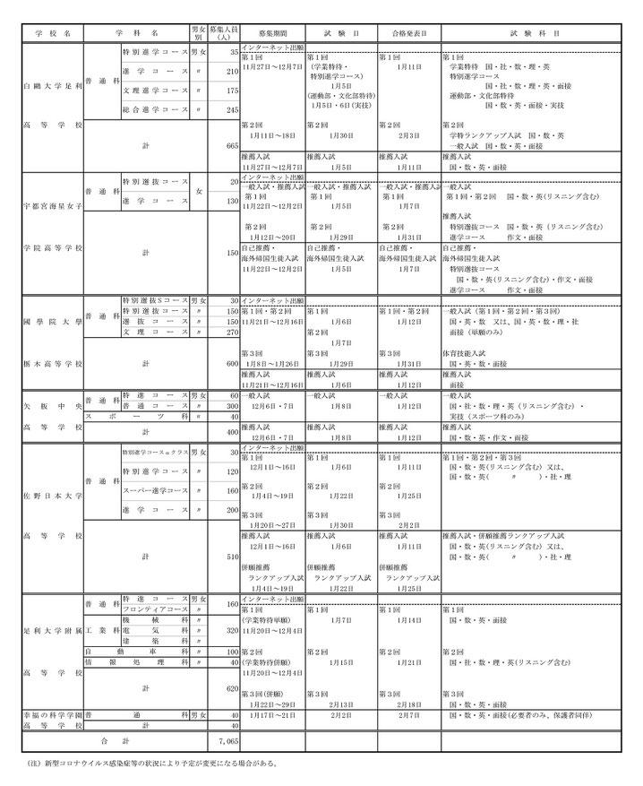 栃木県私立高等学校生徒募集要項一覧