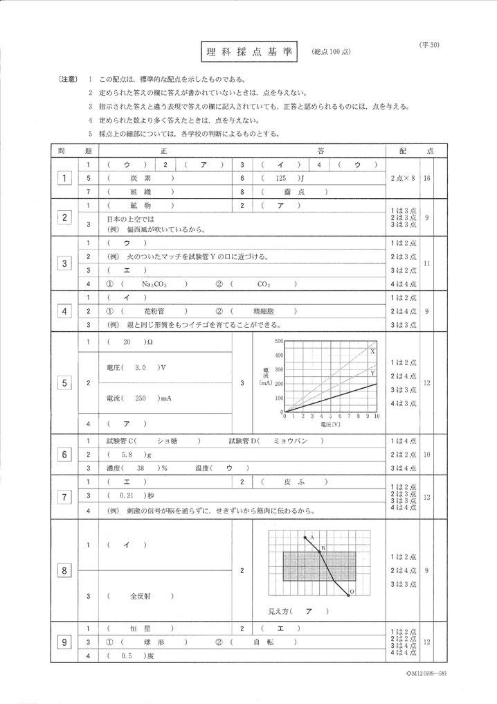 平成30年栃木県立高校入試問題解答・理科