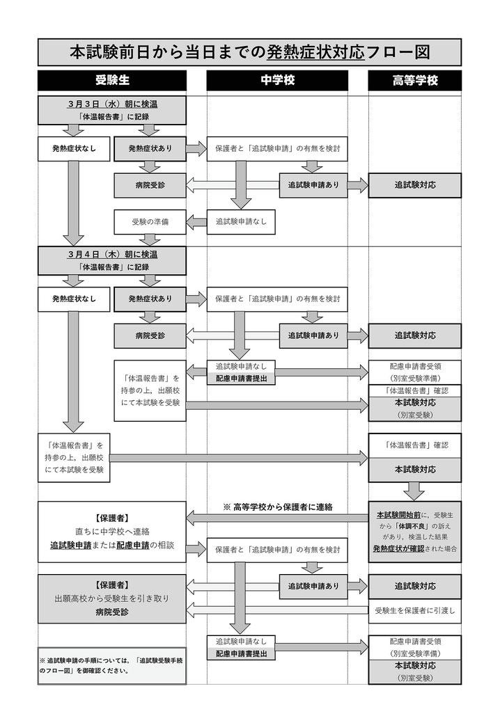 新型コロナウィルス感染防止対策,宮城県立高校入試