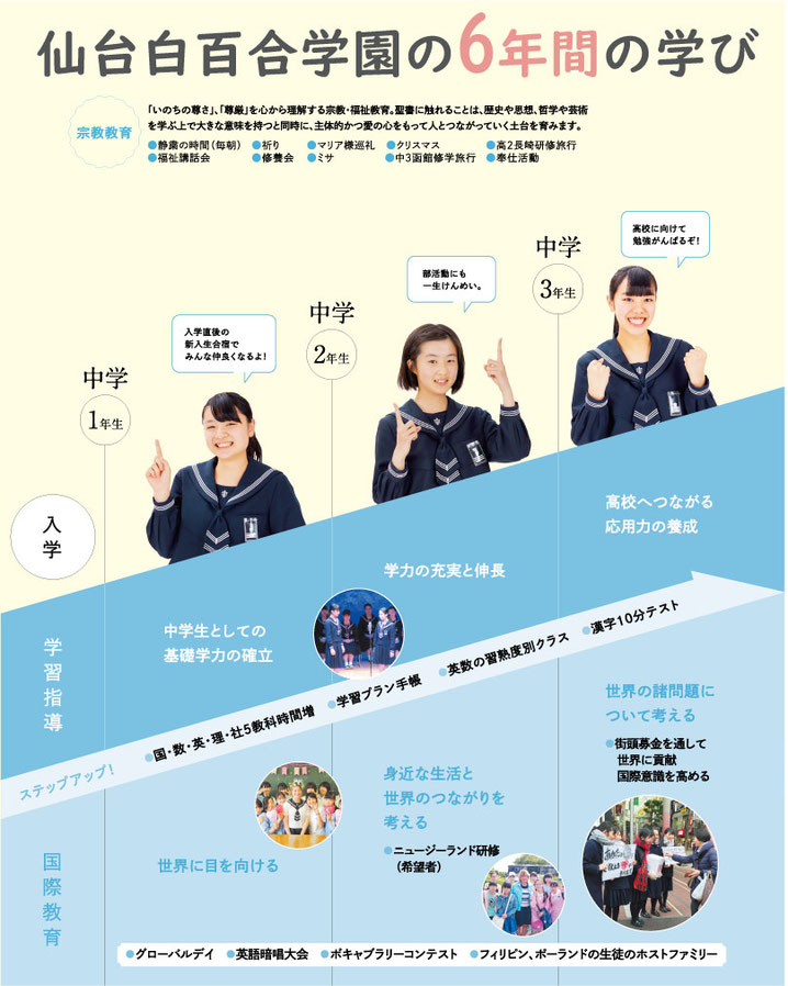 仙台白百合学園,中高一貫教育,仙台白百合学園の教育が目指す人間像