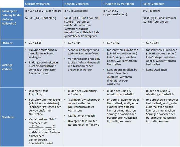 Sekanten-, Newton-, Tiruneh- und Halley-Verfahren im Vergleich