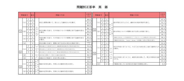青森県立高校入試 学力検査問題結果 問題別正答率