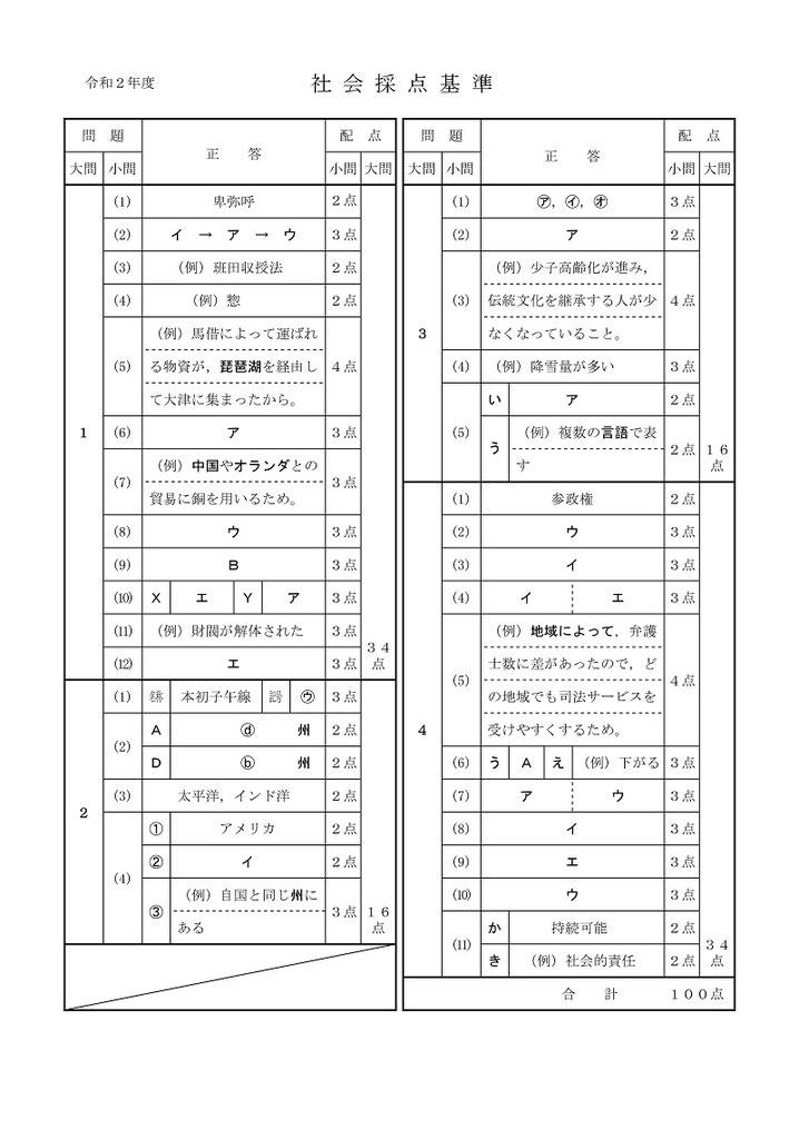 秋田県立高校入試問題・社会