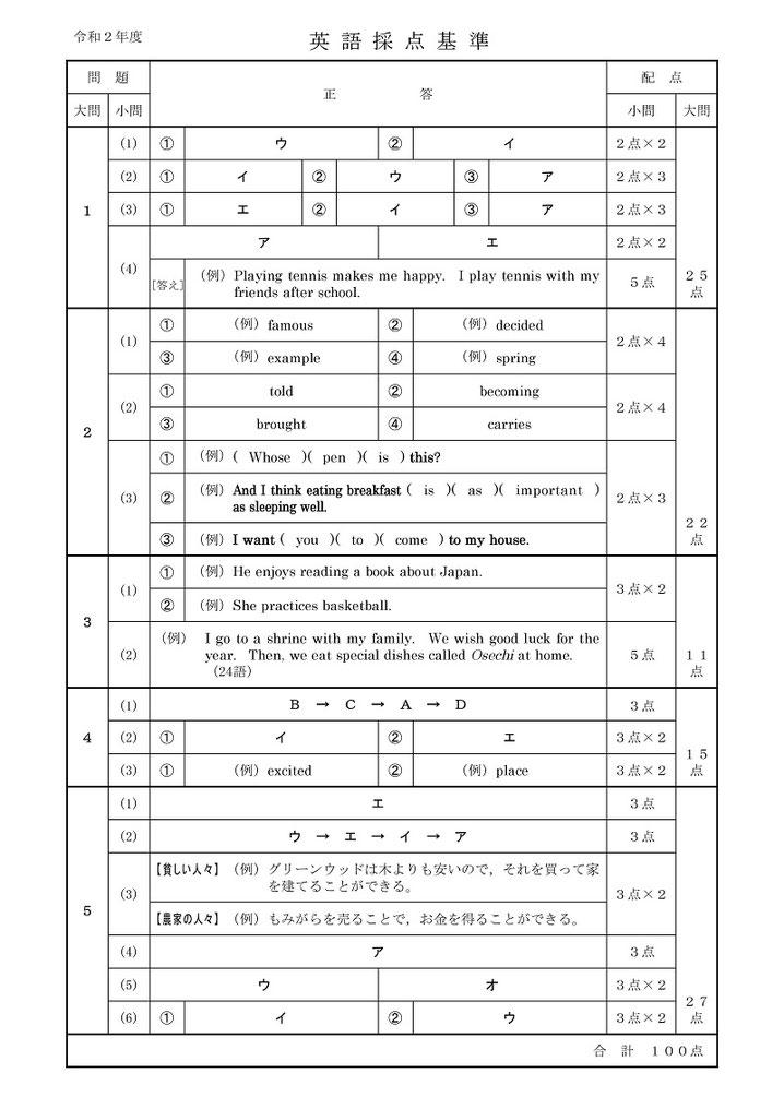 秋田県立高校入試問題・英語