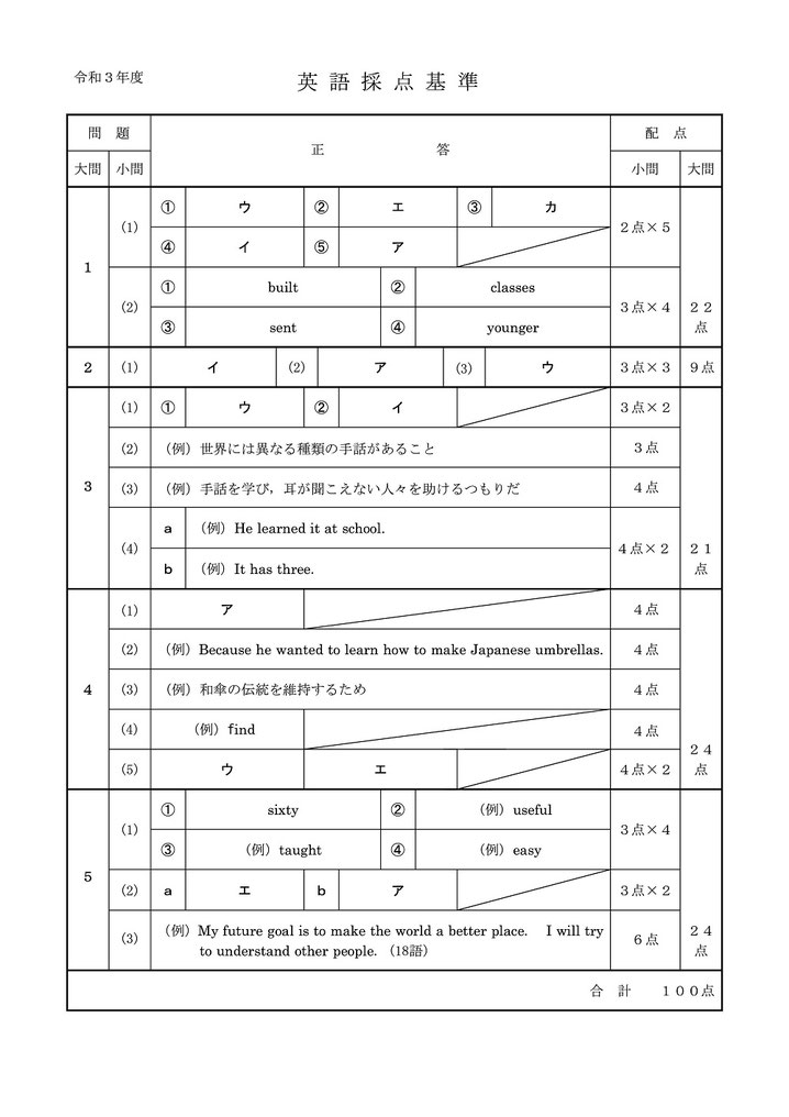 令和3年度秋田県公立高校 前期選抜学力検査 英語問題