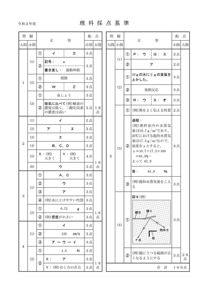 秋田県立高校入試問題・理科