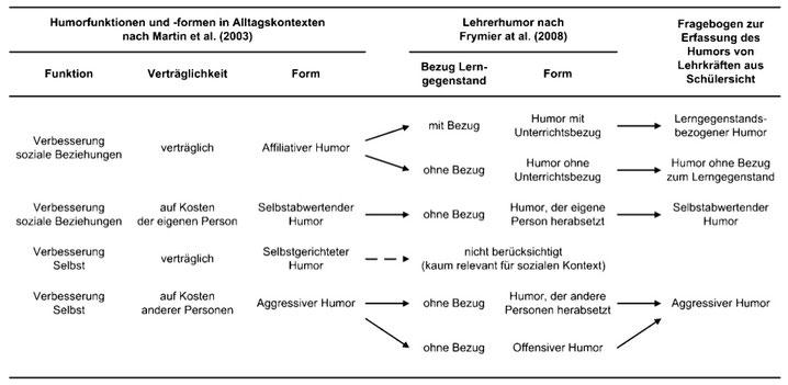 Übersicht über Humorformen (Bieg & Dresel, 2014)