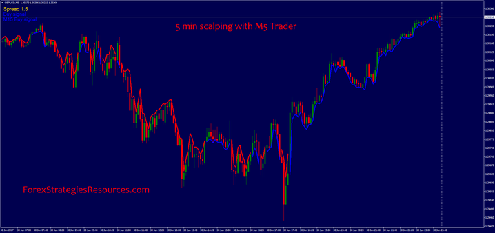 5 min scalping with M5 Trader