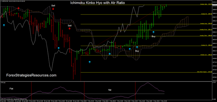 Ichimoku Kinko Hyo with Atr Ratio in action.