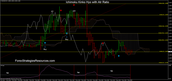 Ichimoku Kinko Hyo with Atr Ratio in action on the EUR/USD 15 min time frame.