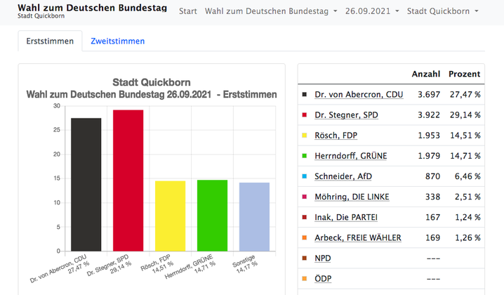 Auch in Quickborn lag Ralph Stegner bei den Erststimmen vorn (Alle Grafiken/Ergebnisse: Kresi Pinneberg)