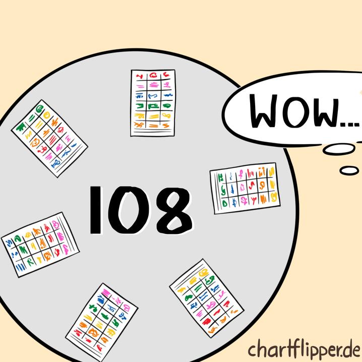 Die Methode 635 liefert mehr als 100 Ideen und Variationen.