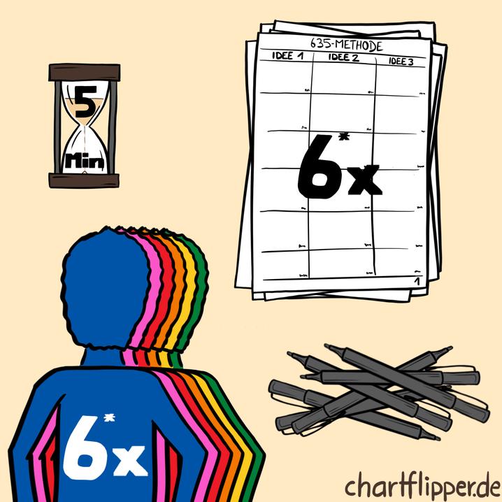 Für die 635-Methode braucht es nur die Vordrucke, Stifte, einen Timer und natürlich Teilnehmer.