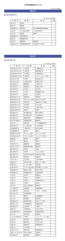 仙台白百合学園高校,大学合格実績