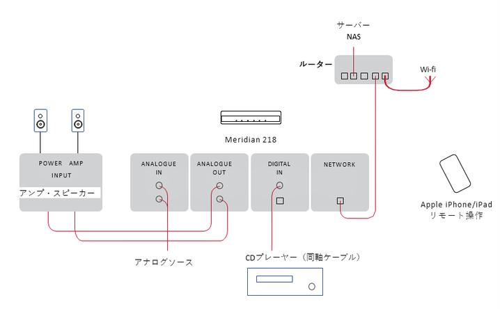 接続例は、CDプレーヤーと218を同軸ケーブル(別売)で接続。また、Wifiルーターと218をLANケーブル(別売)で接続し、iPad/iPhoneの専用アプリで操作する例です。(アンドロイド端末専用アプリでも可能です)