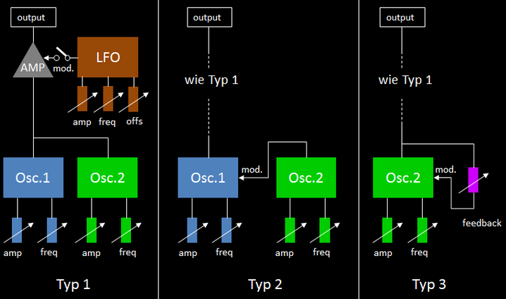 Einfaches Modell für Frequenzmodulation