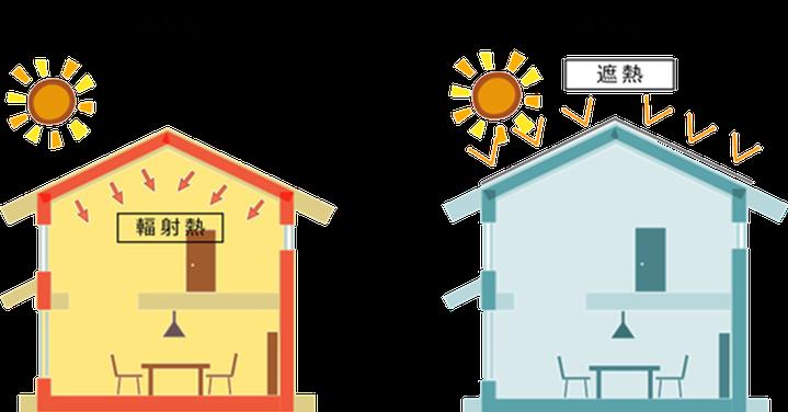 遮熱の説明図