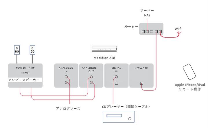 接続例は、CDプレーヤーと218を同軸ケーブル(別売)で接続。また、Wifiルーターと218をLANケーブル(別売)で接続し、iPad/iPhoneの専用アプリで操作する例です。