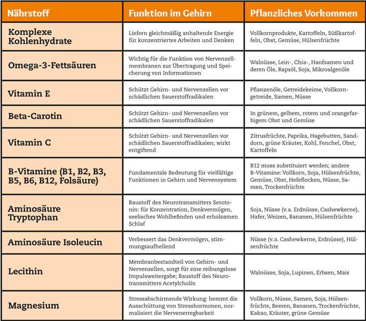 Brainfood-Tabelle
