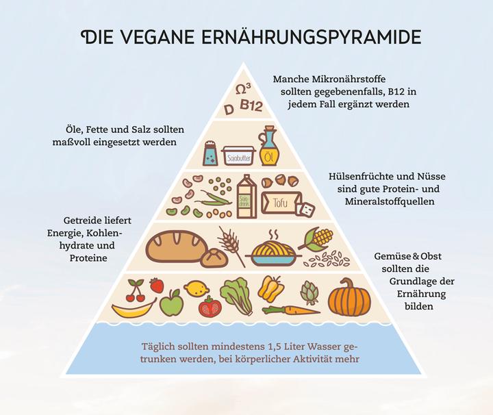 Tägliche vegane Ernährung