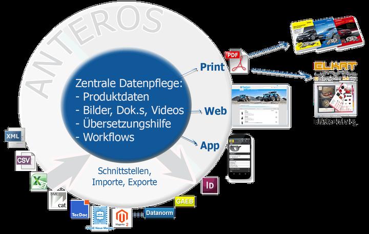 PIM-System, ePaper, Crossmedia-Publishing