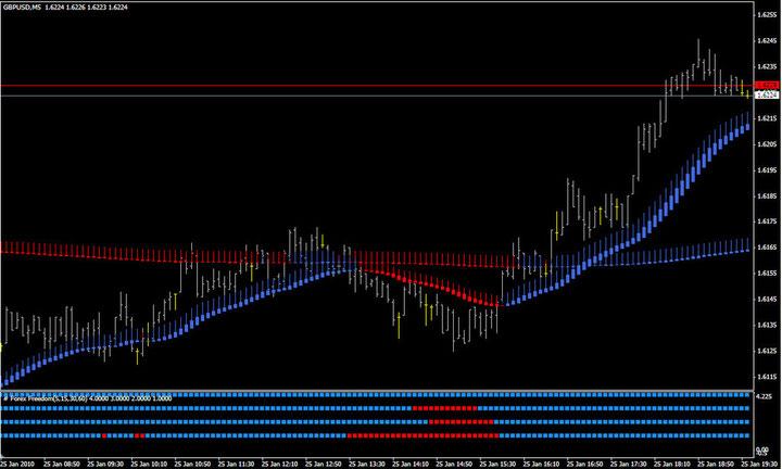 Alpari uk trading signals