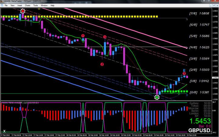 Euro fractal trading system