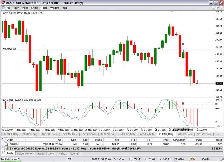Forex 5 pips per trade