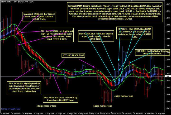 Hama pad trading system