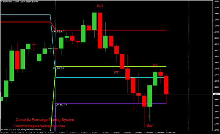 Forex crude oil trading strategy