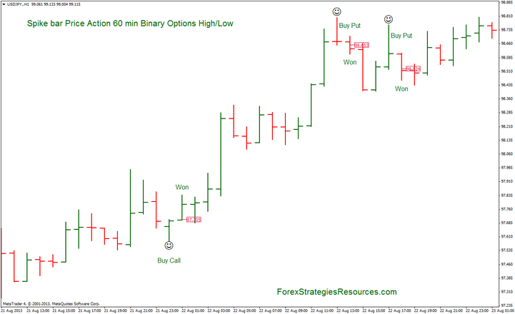 Binary Options Strategy: Spike bar Price Action 60 min Binary