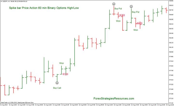 Buy binary options strategy