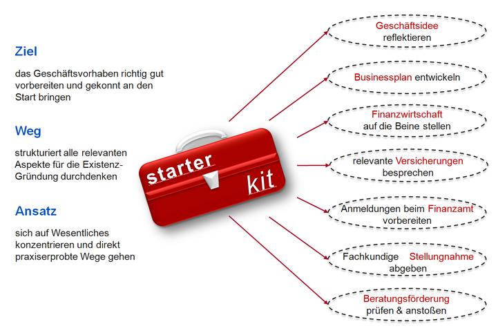 Starter Kit für Gründer: Ziel - Weg - Ansatz