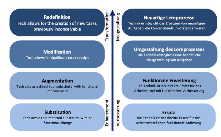 Erklärung des SAMR-Modells