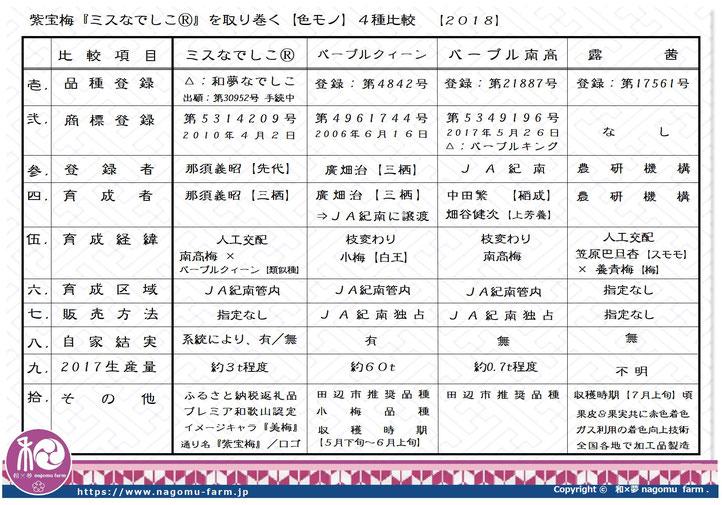 紫宝梅『ミスなでしこⓇ』を取り巻く4種の梅比較 和×夢 nagomu farm